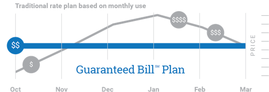 Guaranteed Bill Plan